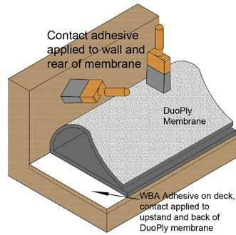 contact adhesive applied to wall and rear of membrane