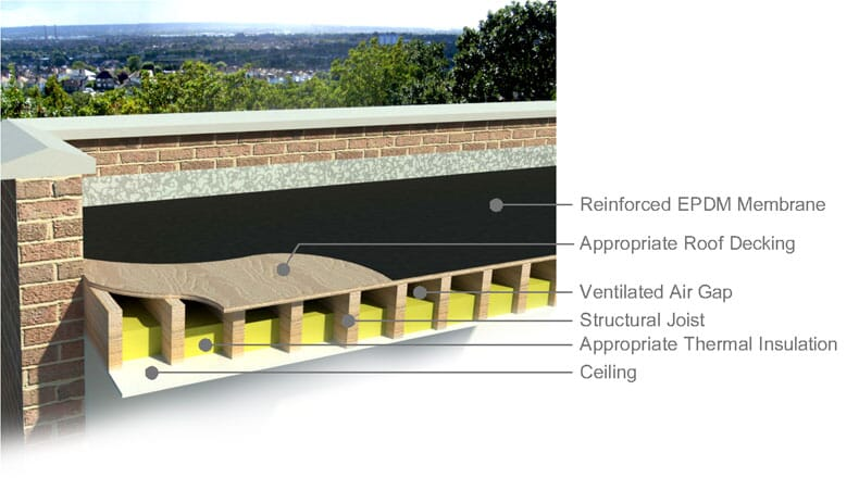 cold deck flat rubber roof build up