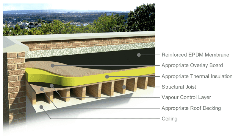 Warm deck roof construction, repair and replacement with an EPDM rubber roofing membrane